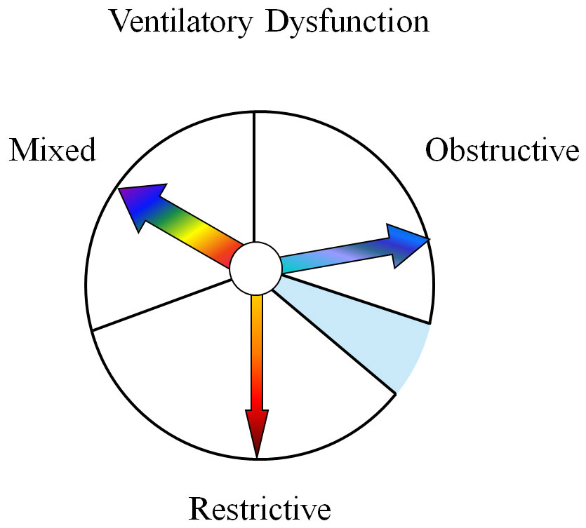diagnosis of ventilatory dysfunction