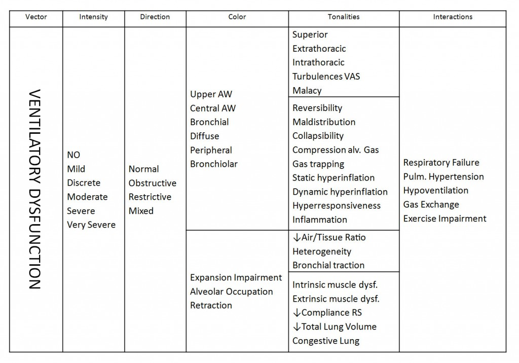 TABLE I: Characteristics of Ventilatory Dysfunction
